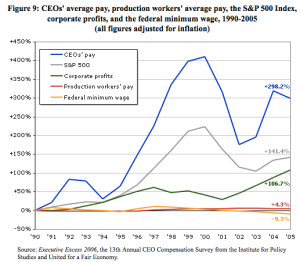 ceo-pay-has-skyrocketed-300-since-1990-corporate-profits-have-doubled-average-production-worker-pay-has-increased-4-the-minimum-wage-has-dropped-all-numbers-adjusted-for-inflation
